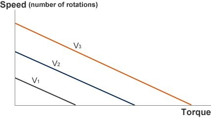 Motor drive voltage and torque curve