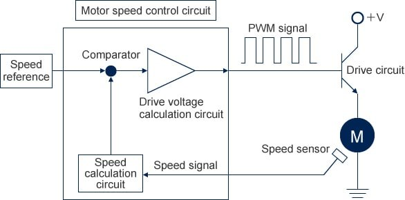 Speed control circuit for brushless DC motor